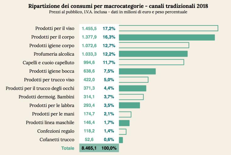 07 - ripartizioone del consumi per tipo di prodotto.png