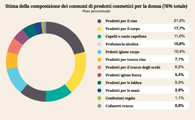 08 - consumi prodotti donna.png