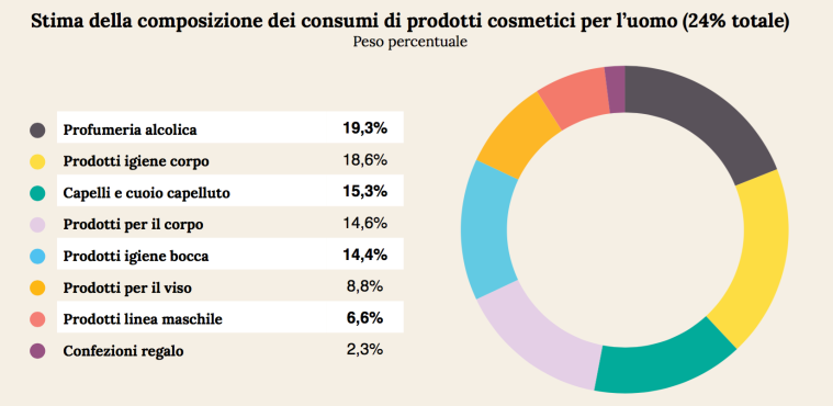 09 - consumi prodotti uomo.png