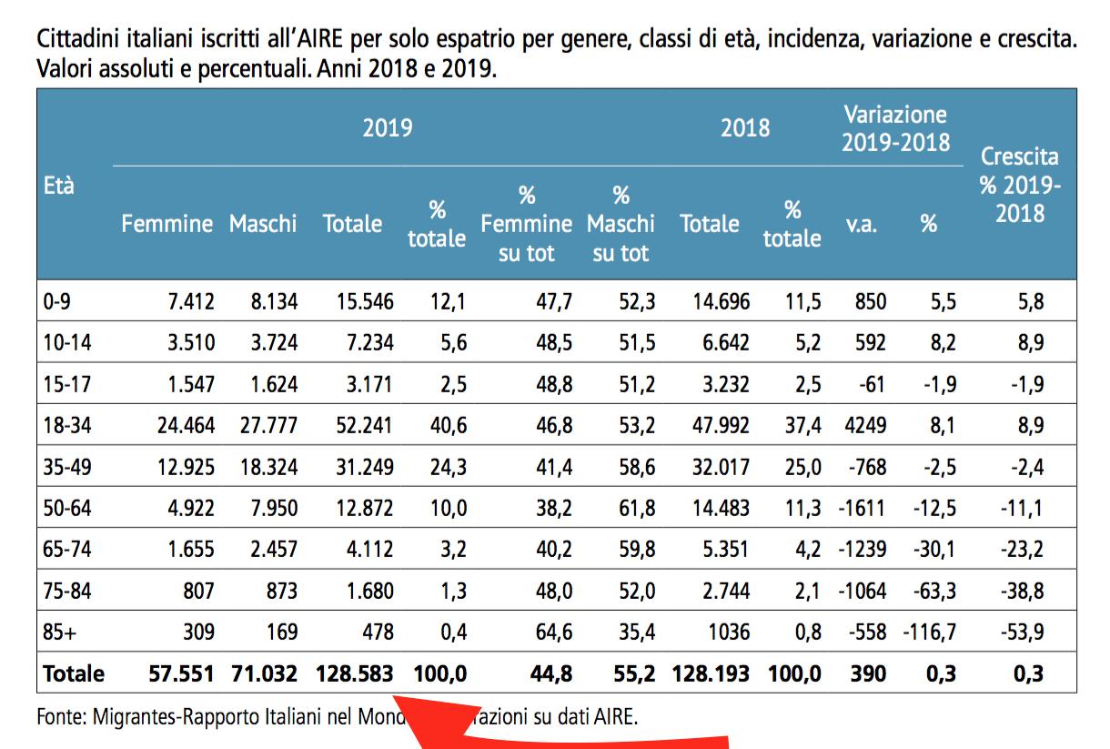 03  - totale emigrati italiani nel 2019.png