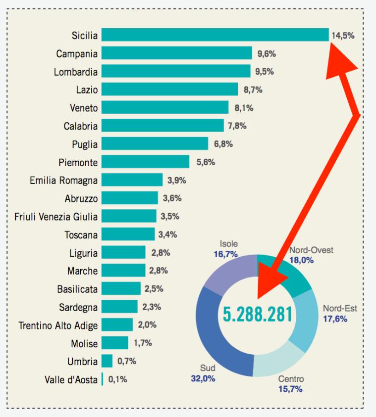 05  - 5 milioni all'estero e ripartizione per regioni .png