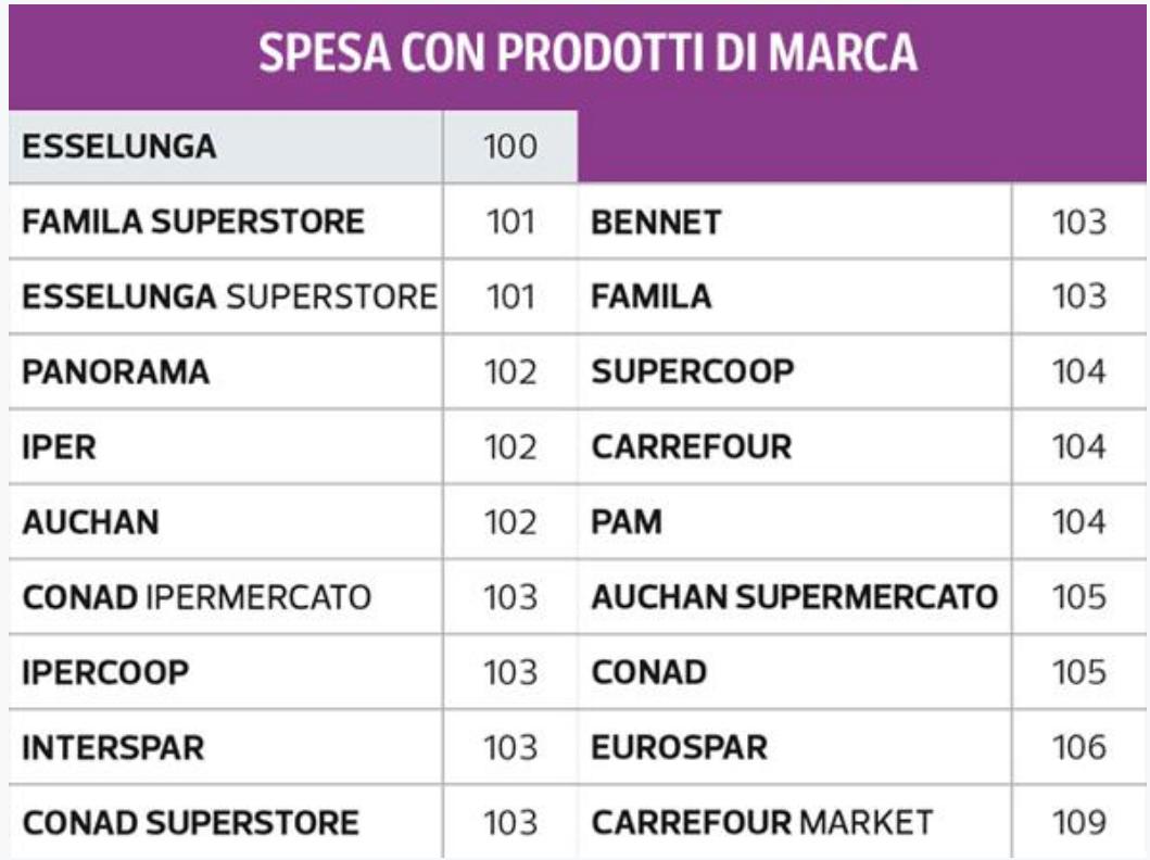 02 - spesa con prodotti di marca.png