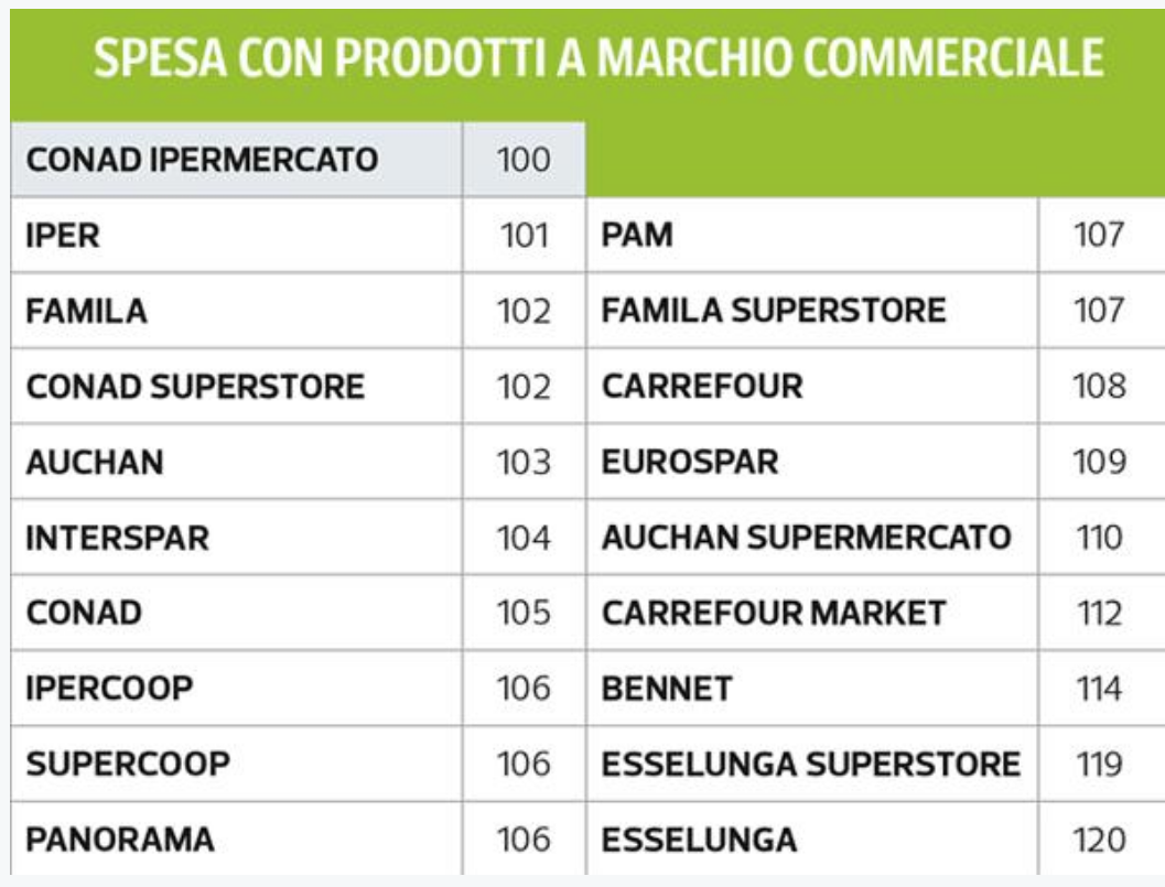 04 - spesa con marchio commerciale .png