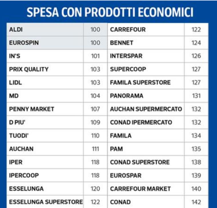 06 - spesa prodotti di primo prezzo