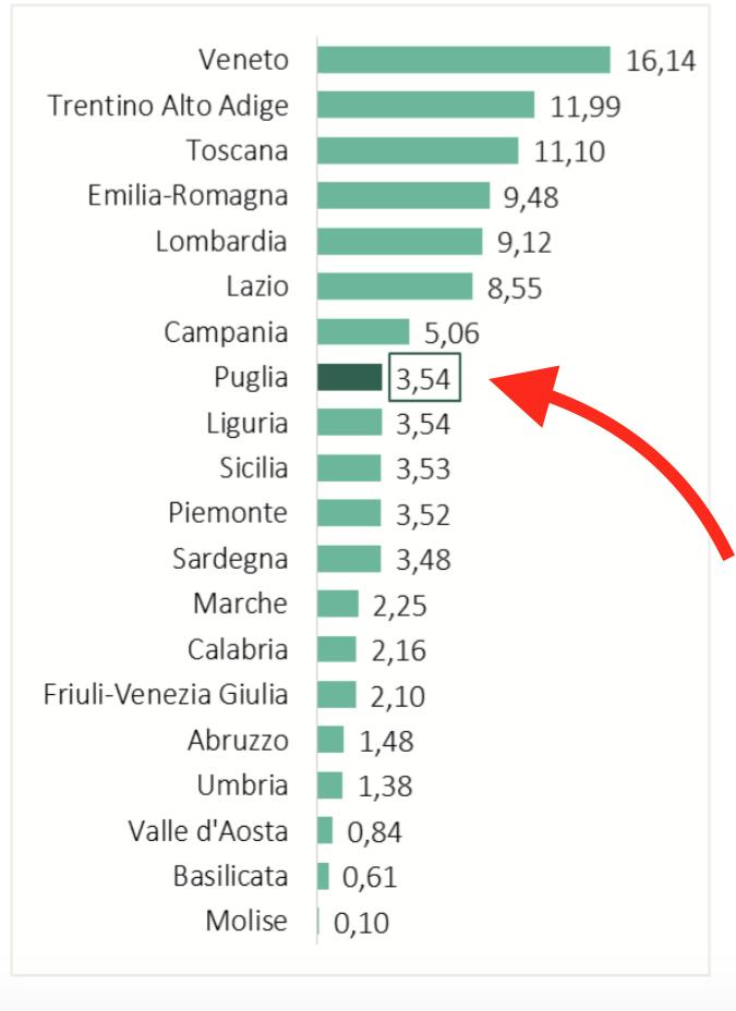 001 - puglia ottavo posto in Italias
