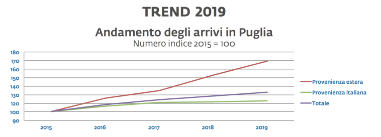 02 - Trend crescita italiani stranieri