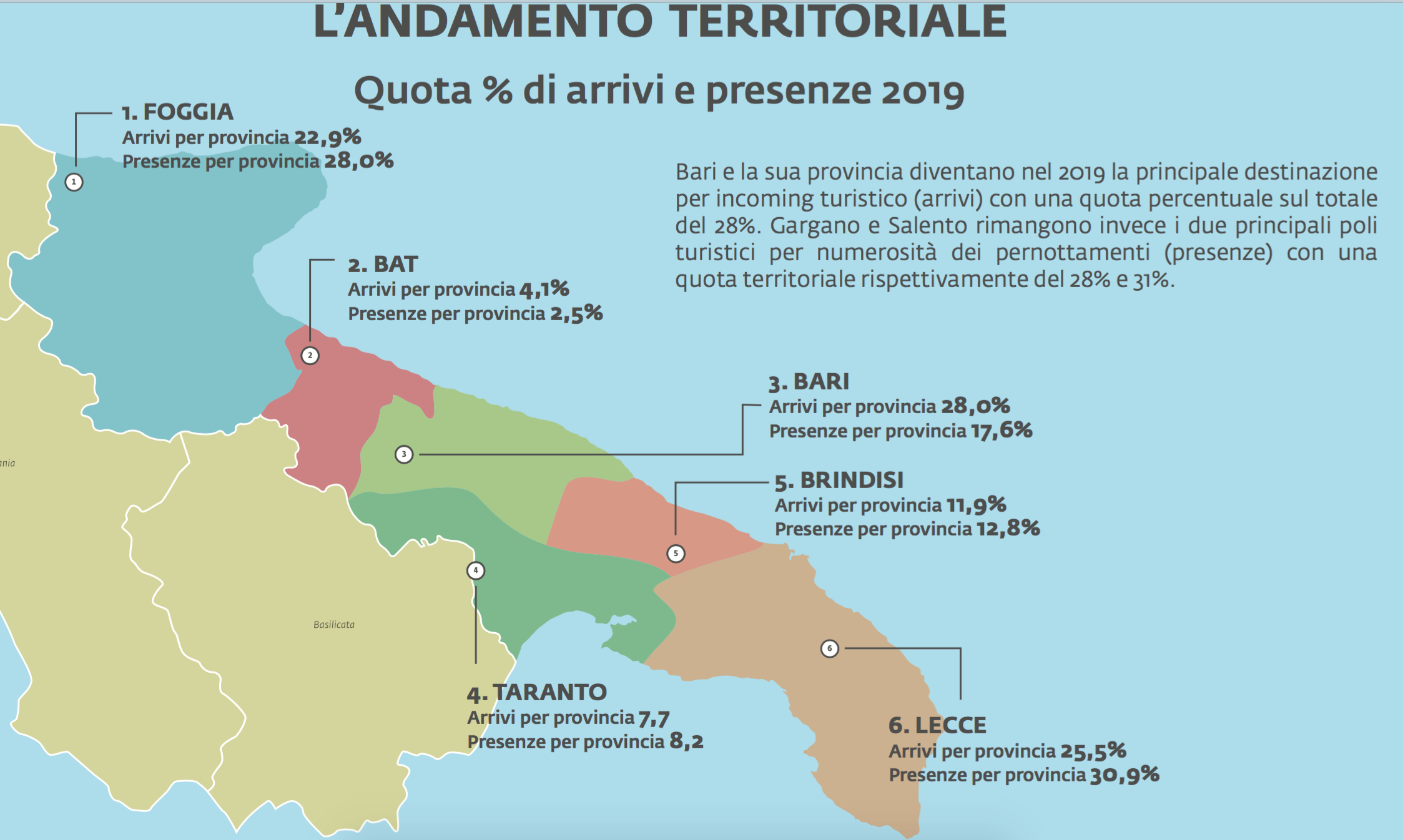09 - presenze e arrivi nelle diverse province