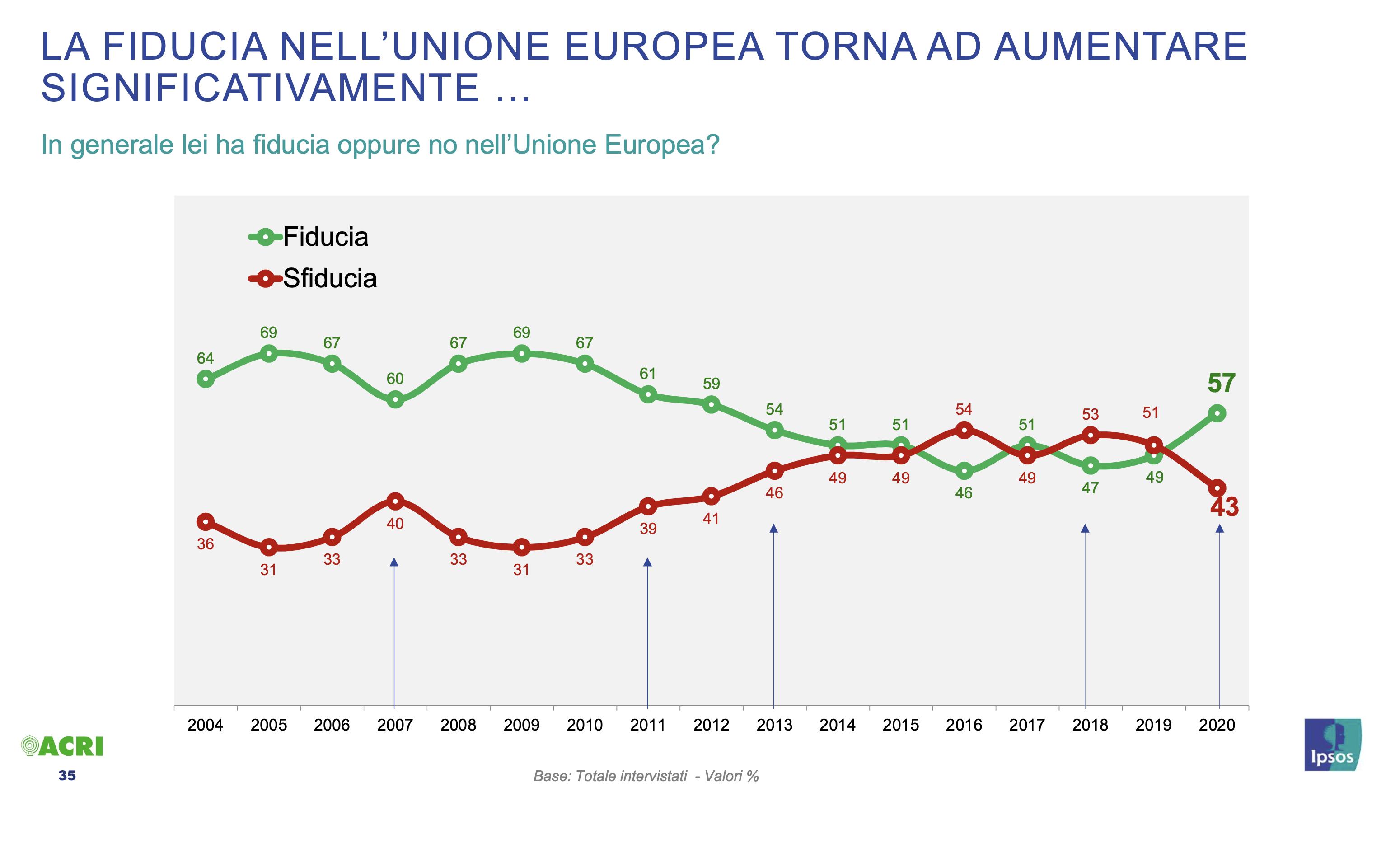 08 - La fiducia nell'U.E torna ad aumentare