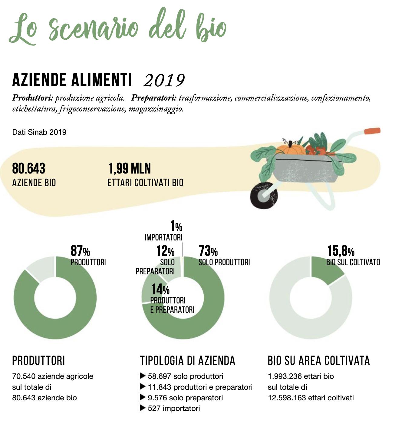 04 aziebnde bio in italia ed ettari coltivati