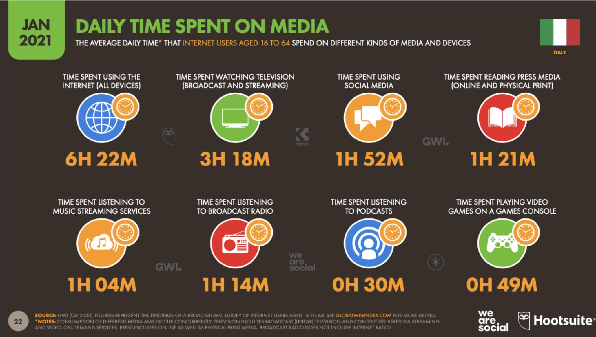 013 tempo medio al giorno speso su internet e sui social