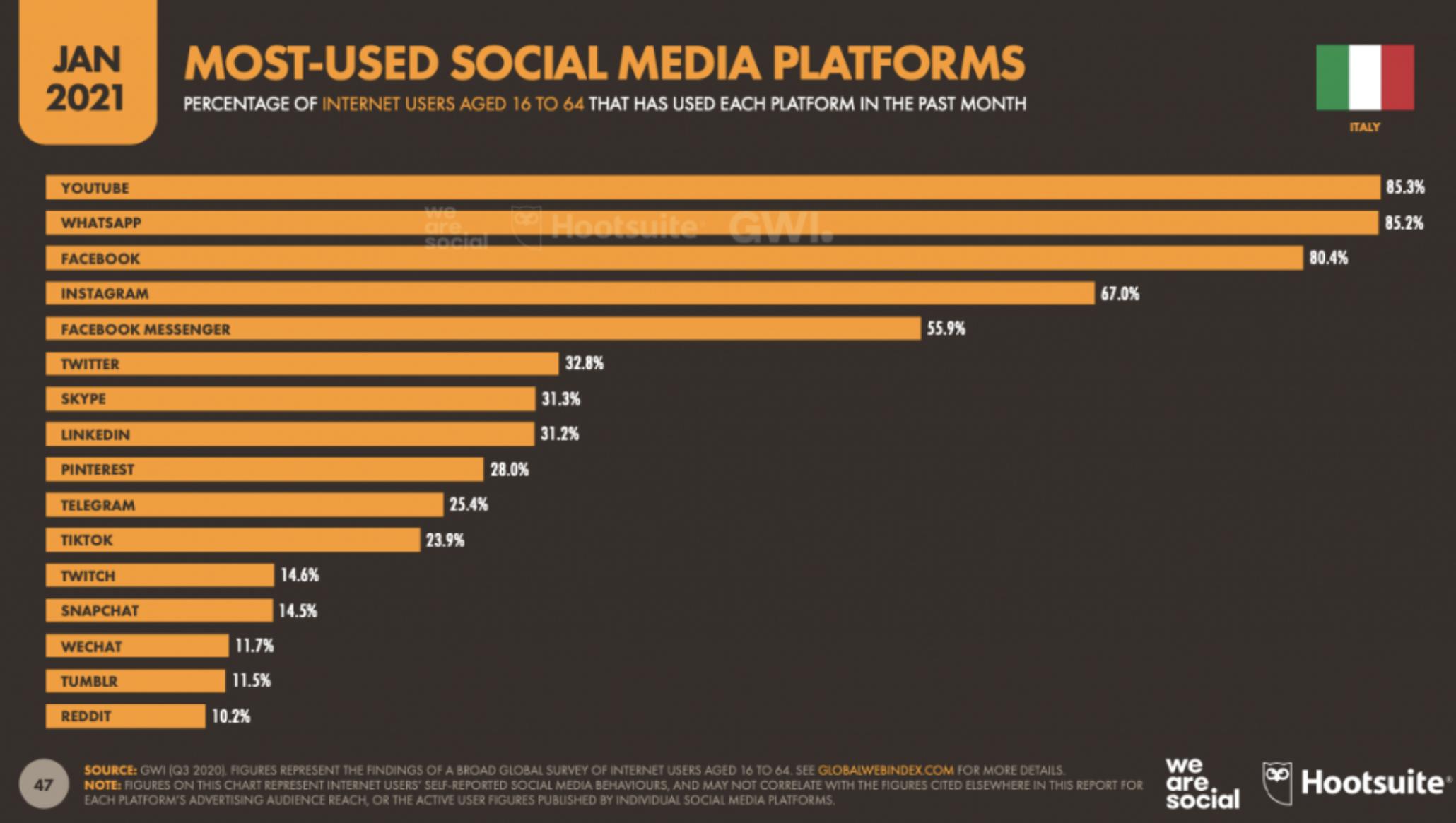 014 - le piattaforme social più usate in Italia