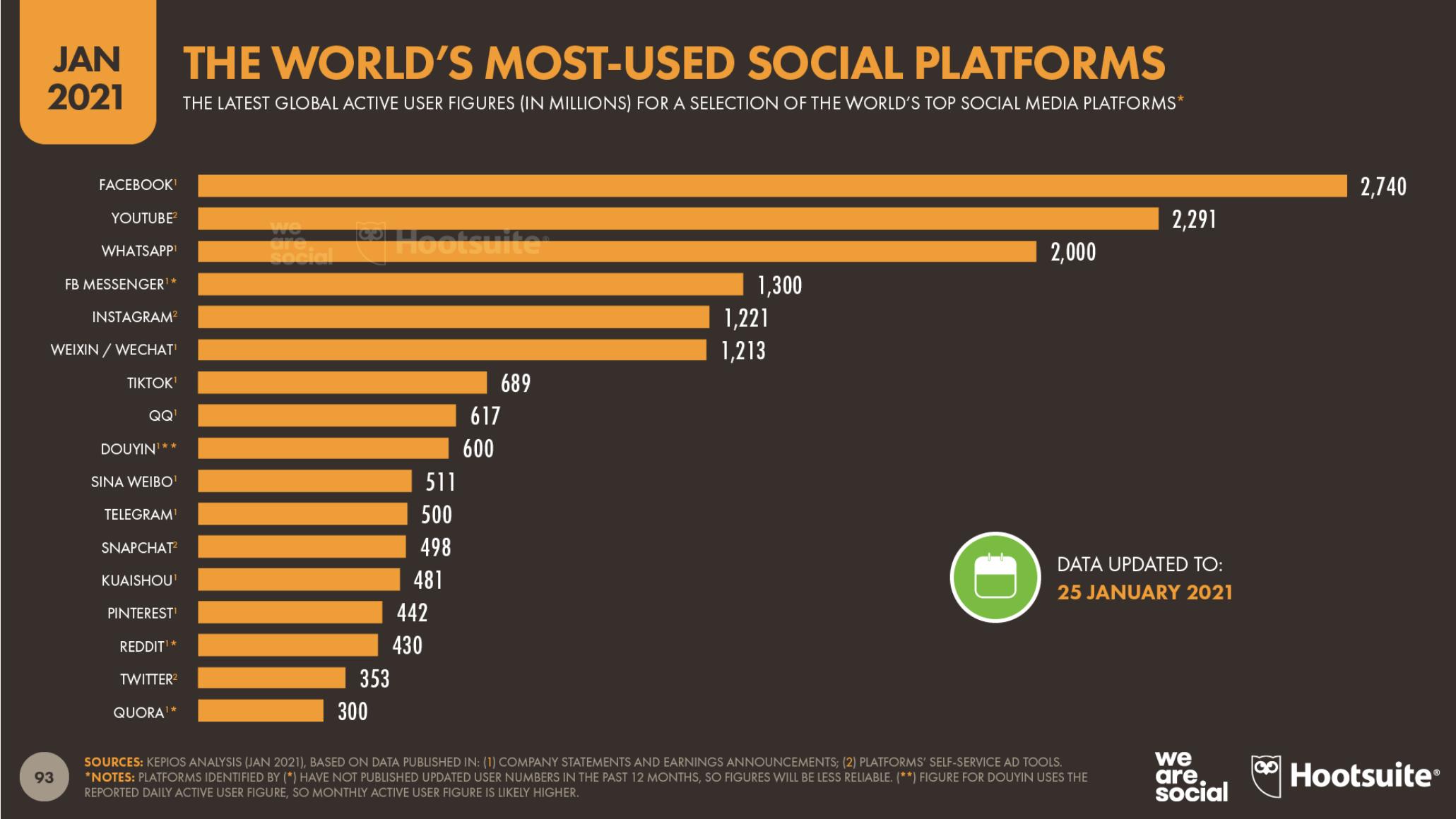 08 le piattaforme social più usate al mondo