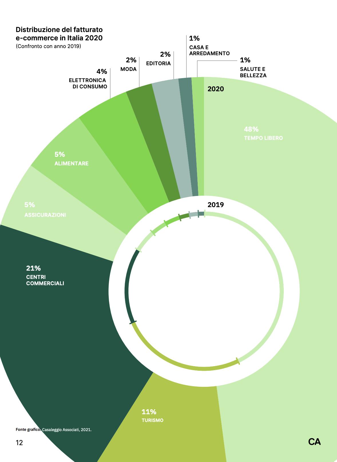 La distribuzione del fatturato dell'Ecommerce in Italia