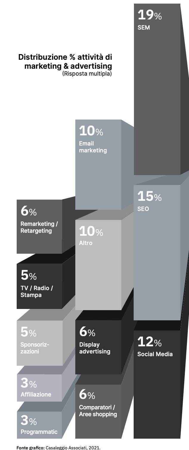 Quali investimenti fanno le aziende nelle attività promozionali dell'Ecommerce